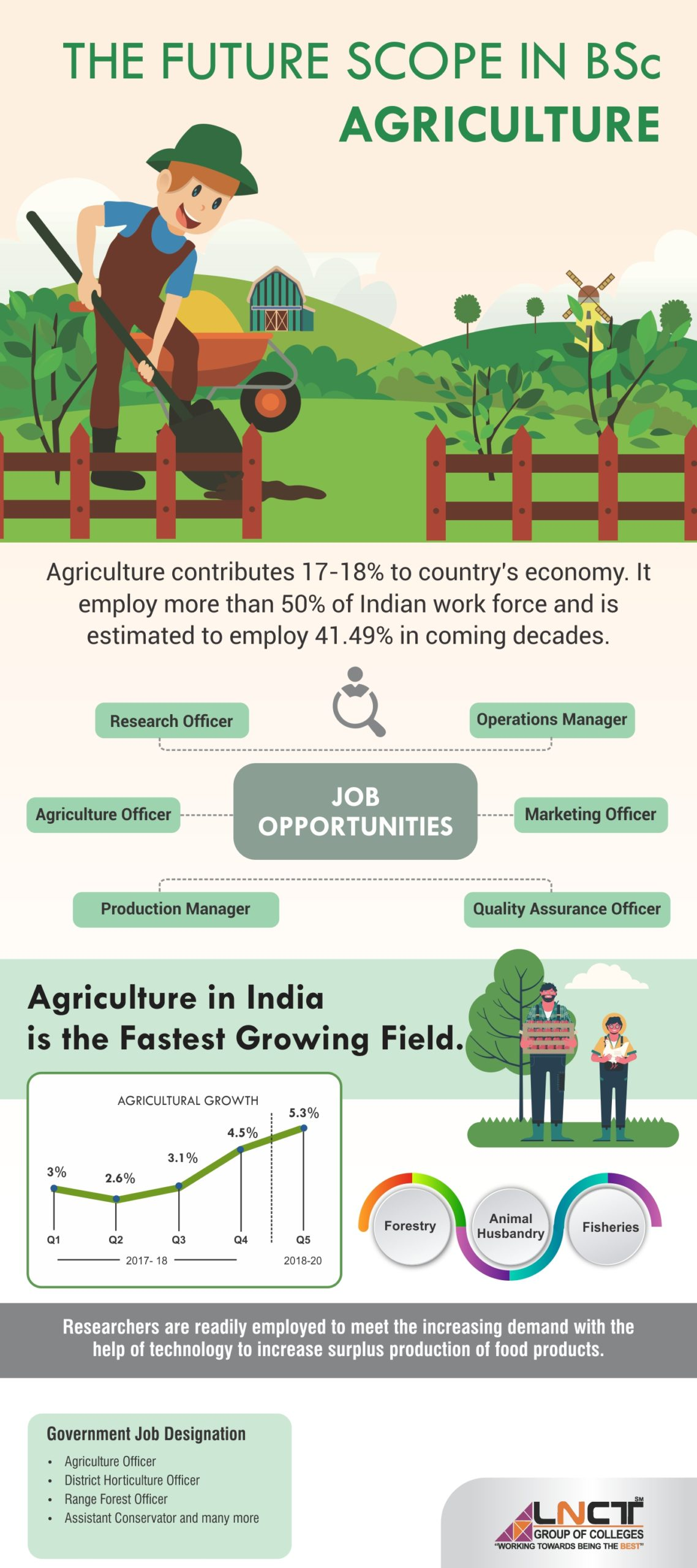 Scope-of-B.-Sc-in-Agriculture