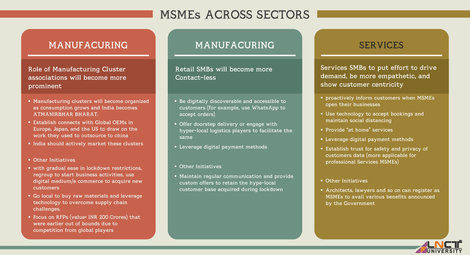 Smes in India